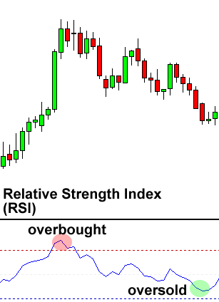 RSI-overbought-oversold