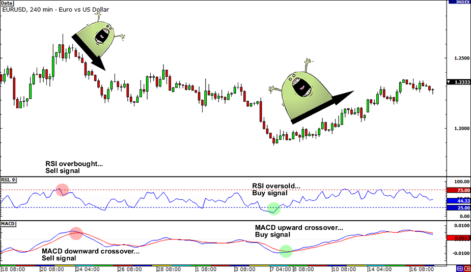 common-chart-indicators-example2_2