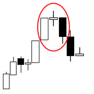 Triple Candlestick Pattern: Evening Star