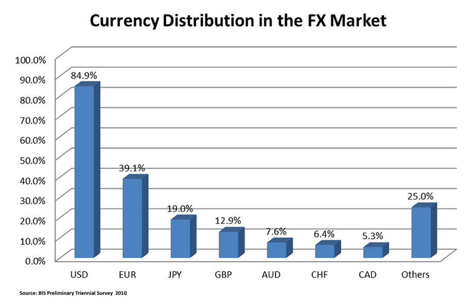 currency-distribution