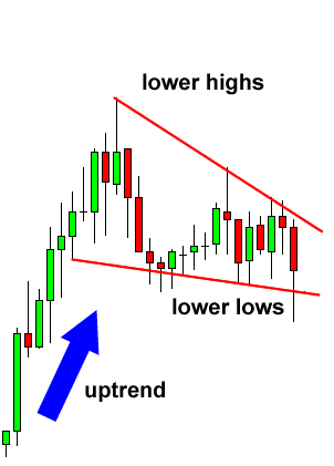 falling-wedge-continuation-before