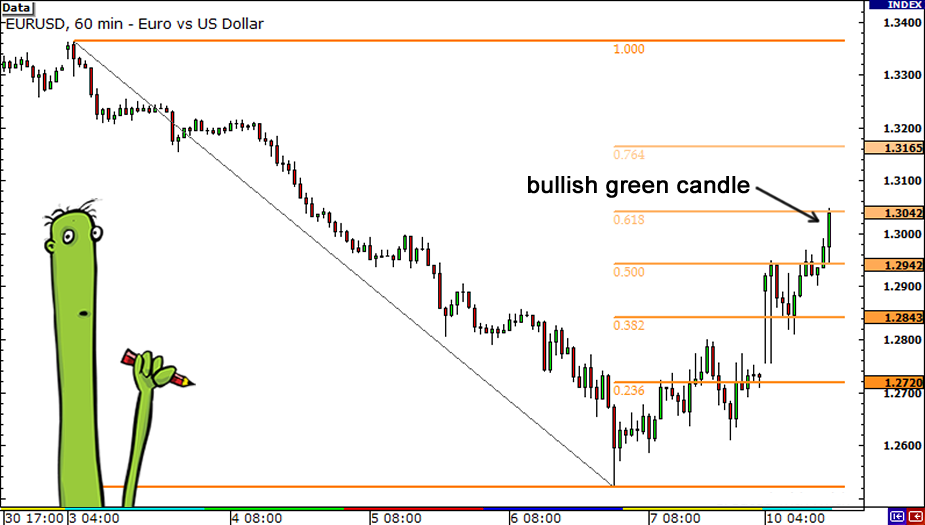 fibonacci-candlesticks-green-candle2