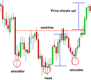 inverse-head-and-shoulders-after