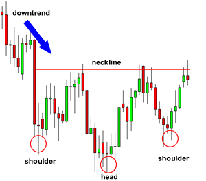 inverse-head-and-shoulders-before