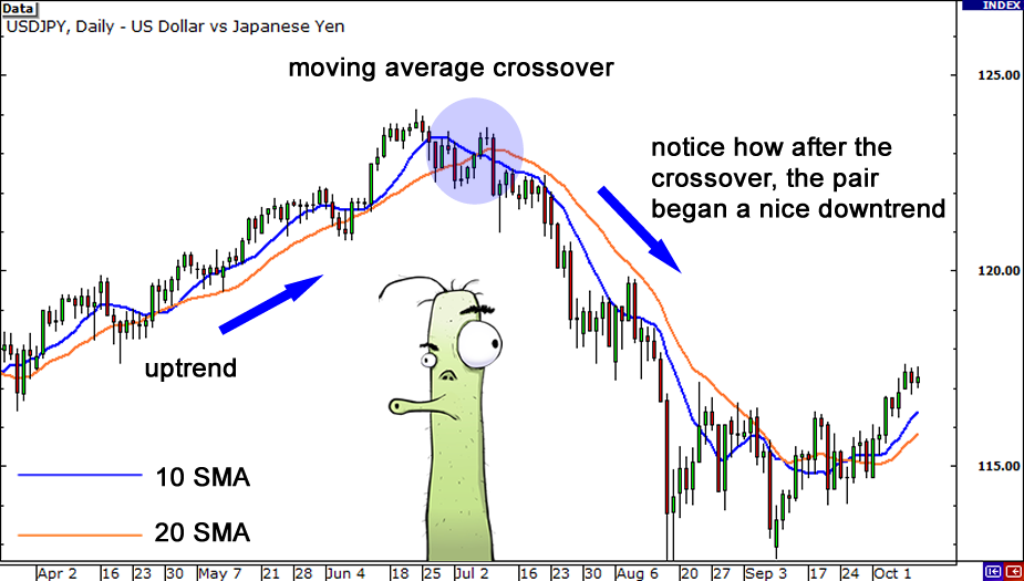 moving-average-crossover2