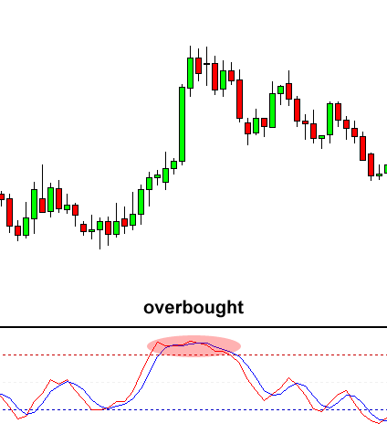 stochastic-overbought-end