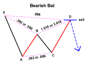 bearish-bat