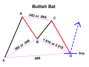 bullish-bat