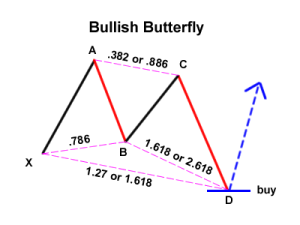 bullish-butterfly